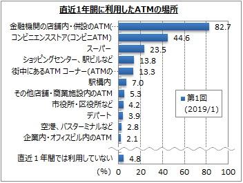 【ATMの利用に関するアンケート調査】
