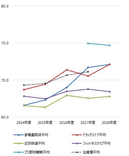 ~2018年度JCSI(日本版顧客満足度指数)第6回調査結果発表~ 阪急電鉄 10年連続顧客満足1位