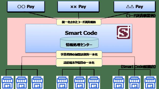 JCB、QR・バーコード決済スキーム「Smart Code」を提供開始