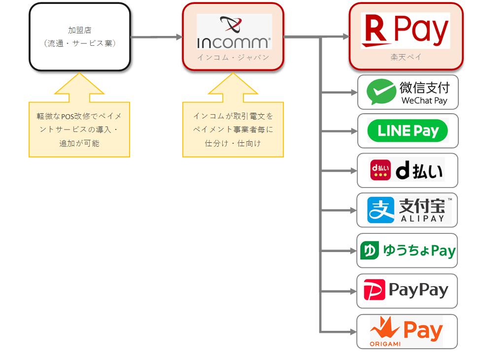 インコム・ジャパン、 新たに「楽天ペイ(アプリ決済)」と協力し キャッシュレス社会を推進