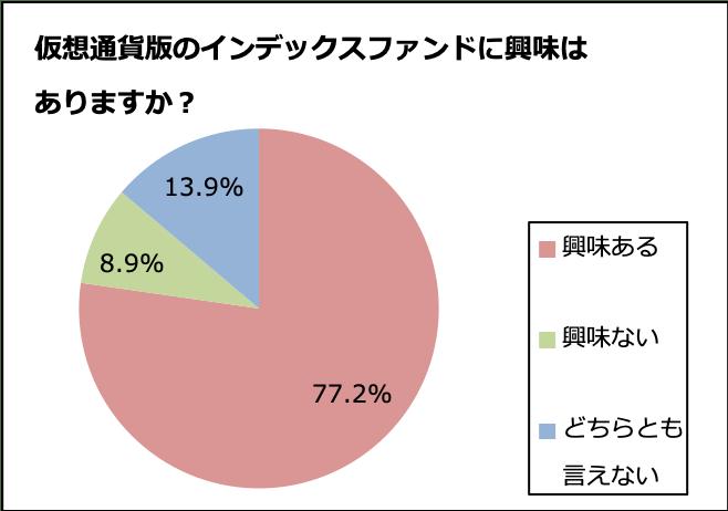 仮想通貨版インデックスファンド*に興味あり77.2%