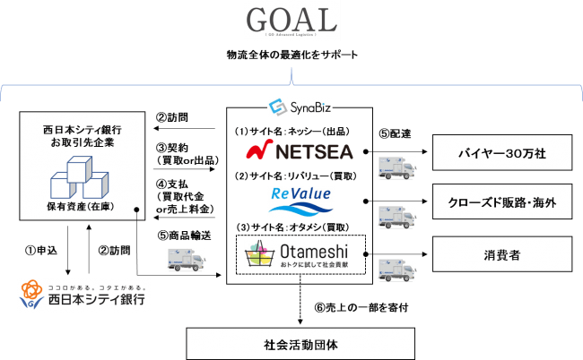SynaBiz・西日本シティ銀行・佐川急便の3社連携全国の銀行で初!在庫の再流通支援サービス開始~社会貢献・地域貢献にも寄与~