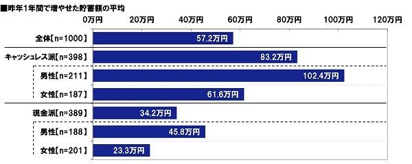 JCB調べ  キャッシュレス派男性の平均貯蓄増加額は 現金派の2.2倍、キャッシュレス派女性では 現金派の2.6倍に