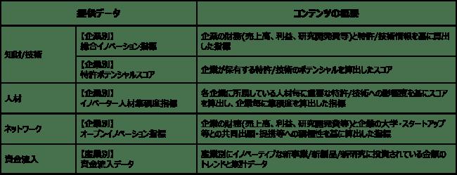 アスタミューゼと東京証券取引所が、上場企業の保有する無形資産(知財/技術、人材、ネットワーク等)の評価指標/資金流入額を限定公開する実証実験にあたっての参加者募集開始