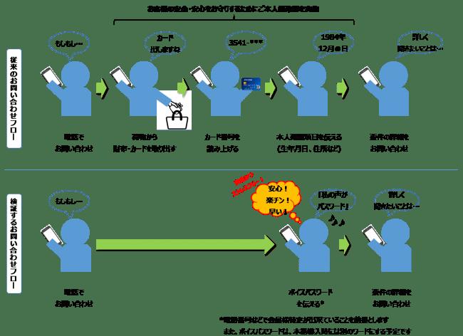 業界初!声紋認証技術を用い本人確認プロセスを簡単に