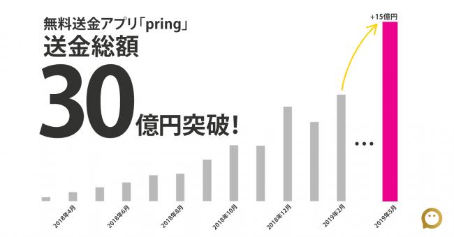 無料送金アプリ「pring(プリン)」、送金総額が累計30億円を突破。2ヶ月で15億円増。