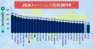 JCAキャッシュレス指数2019を公表しました