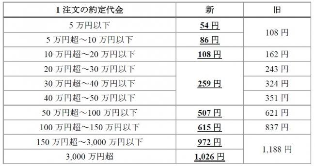 立花証券ストックハウス・株式(現物・信用)取引手数料引き下げのお知らせ