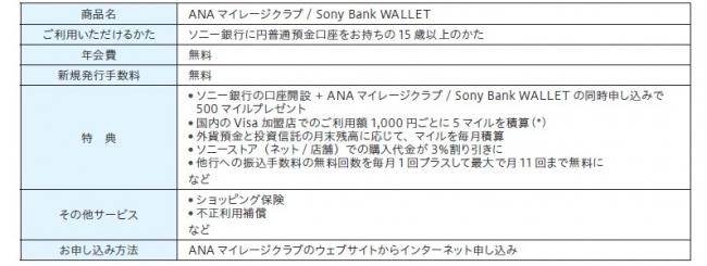 「ANAマイレージクラブ / Sony Bank WALLET」発行開始のお知らせ