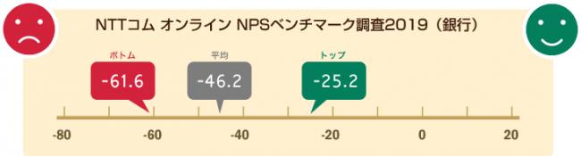 NTTコム オンライン、銀行業界を対象にしたNPS®ベンチマーク調査2019の結果を発表
