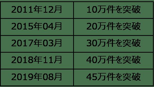 保有契約件数の推移