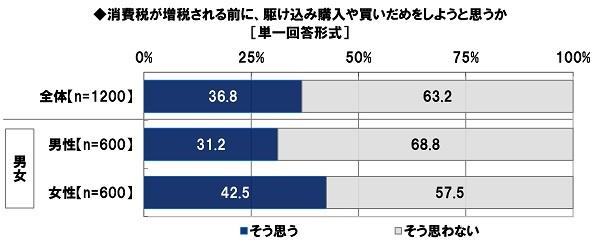 日本FP協会調べ  「消費増税前、駆け込み購入や 買いだめをしようと思う」  全体の37%、女性では43%