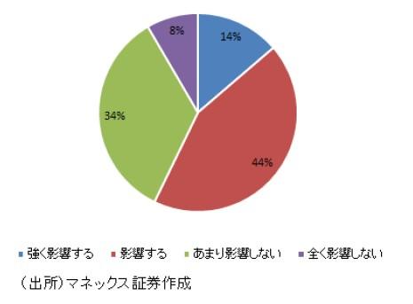 「MONEX 個人投資家サーベイ 2019年9月調査」