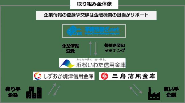 静岡県内の事業承継を金融機関が支援