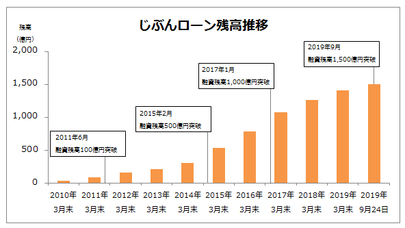 カードローン(じぶんローン)融資残高1,500億円突破
