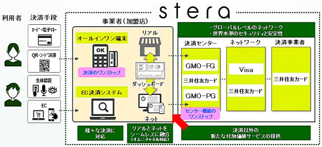 GMO-PG:三井住友カードが展開する次世代決済プラットフォーム「stera」共同構築について
