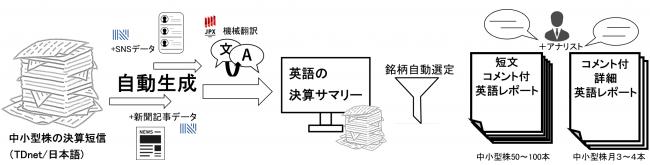 ナウキャストと東京証券取引所、オルタナティブデータを活用した実証実験開始~英文中小型株レポートを大量執筆し、実験参加者に限定配信~