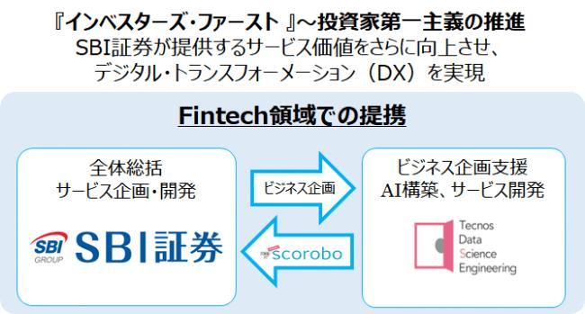 TDSEとSBI証券によるフィンテック領域での業務提携、AI型投資サービス共同開発