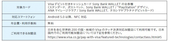 Sony Bank WALLET の Google Pay™ 対応開始のお知らせ