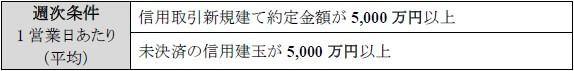 「トレードステーション」の株式取引手数料が最大3 ヶ月無料