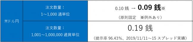 米ドル/円スプレッド縮小のお知らせ ~第1区分のスプレッドを0.09銭に縮小、未体験の領域へ!~