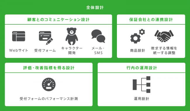 地方銀行向けソリューション 簡単便利な個人向けローンのWebサービス運用開始