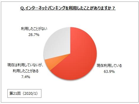 【インターネットバンキングに関するアンケート調査】インターネットバンキングの利用意向者は7割弱。そのうち、「スマートフォン」から利用したい人は4割強で増加傾向
