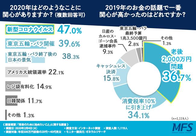 【将来に向けて何か準備していますか?】約8割の方が「老後2,000万円問題」に対して不安に感じていると回答!