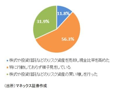 「MONEX 個人投資家サーベイ 2020年3月調査」