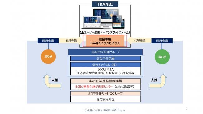 国内最大の事業承継・M&AプラットフォームTRANBI(トランビ)が信金中金グループとの協働による信用金庫専用「しんきんトランビプラス」を4月1日より開始