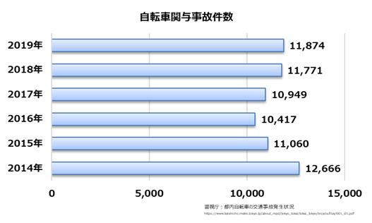 <東京都の自転車事故に関する調査> 東京都での自転車保険加入義務化の認知・加入率、義務化開始1ヶ月を切っても半数程度に留まる