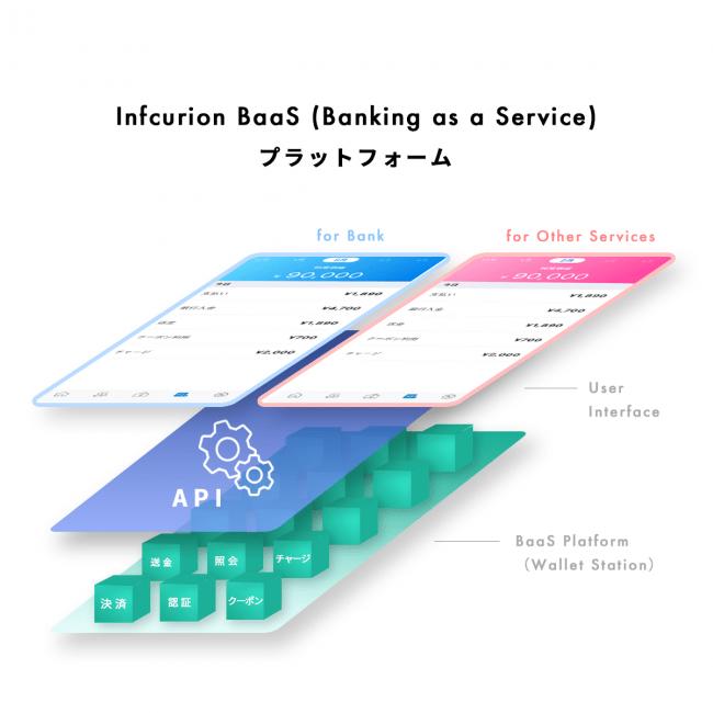 インフキュリオン・グループ、 新生銀行グループのネオバンク・プラットフォーム「BANKIT」へウォレットステーションの提供を開始