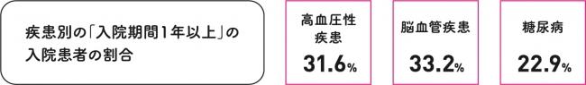 出典:厚生労働省「平成29年患者調査」