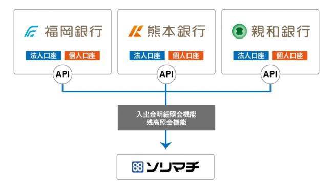 ソリマチ、ふくおかフィナンシャルグループの福岡銀行、熊本銀行、親和銀行と参照系APIの公式連携を開始