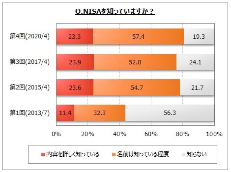 【NISAに関するアンケート調査】NISAの認知率は8割。そのうち、「現在の制度は2023年まで。2024年~5年間は新制度に変更」を知っている人は8%