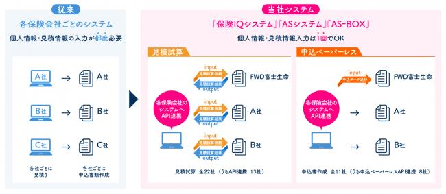 """""""保険×IT"""" FWD富士生命が『保険IQシステム』『ASシステム』『AS-BOX』とのペーパーレス申込書API連携を開始!"""