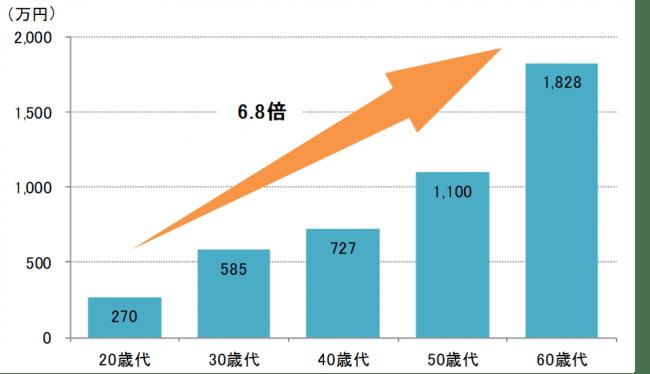 三井住友トラスト・資産のミライ研究所が令和時代の資産形成を調査ーー年齢が上がるにつれて「世代内資産格差」が拡大!