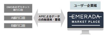 エメラダとGMOあおぞらネット銀行 参照系API(*1)の連携を開始