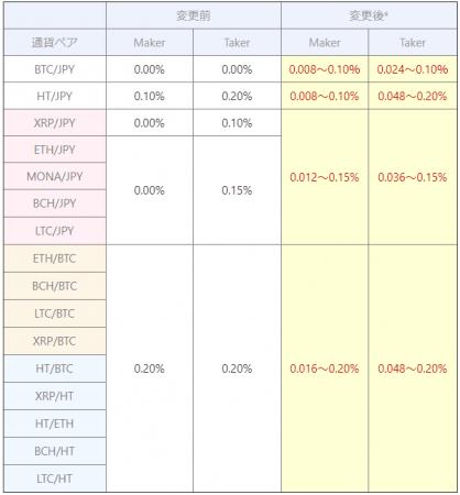 暗号資産取引所のHuobi(フォビ):取引所取引手数料変更のお知らせ