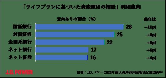 J.D. パワー 2020年個人資産運用顧客満足度調査℠