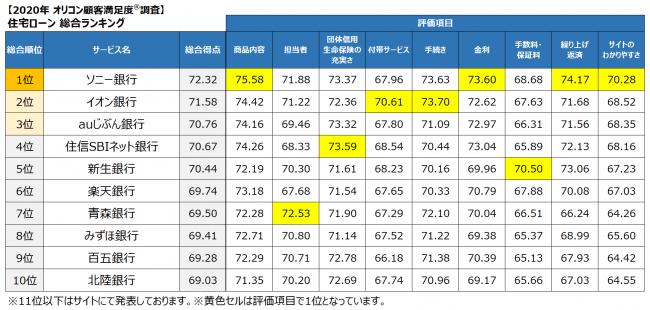 2020年 満足度の高い『住宅ローン』ランキング発表 オリコン顧客満足度®調査