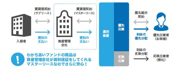 日本プロパティシステムズ の不動産小口化商品「わかちあいファンド」電子取引募集(クラウドファンディング)を9月1日から開始!