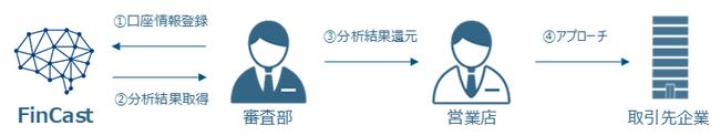 JSOL、NTTデータが提供するFinCast™を七十七銀行が本番運用開始