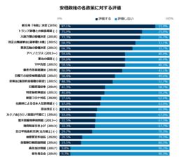 安倍政権、最も評価された政策は「新元号『令和』」87.1%|安倍首相辞任に関する世論調査
