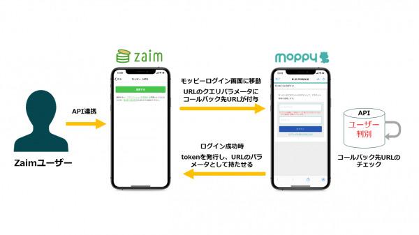 ポイントサイト「モッピー」と家計簿サービス「Zaim」がサービス連携開始~Zaimにおいてモッピーポイントの管理が可能に~