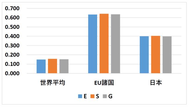 ベクトルと九州大学が共同でコロナ禍におけるESGスコアと株価相関のグローバル調査 コロナ禍においてもESGスコアが株価の上昇に影響