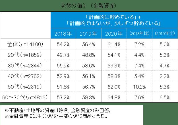 老後の備えとなる金融資産を「計画的に貯めている」「計画的ではないが少しずつ貯めている」と回答した方は全体の61.4%。2018年(54.2%)、2019年(56.4%)と比べると割合が高くなっている。