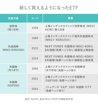 キンカブ(金額・株数指定取引)の取扱対象銘柄に新たに7本のETFが追加!