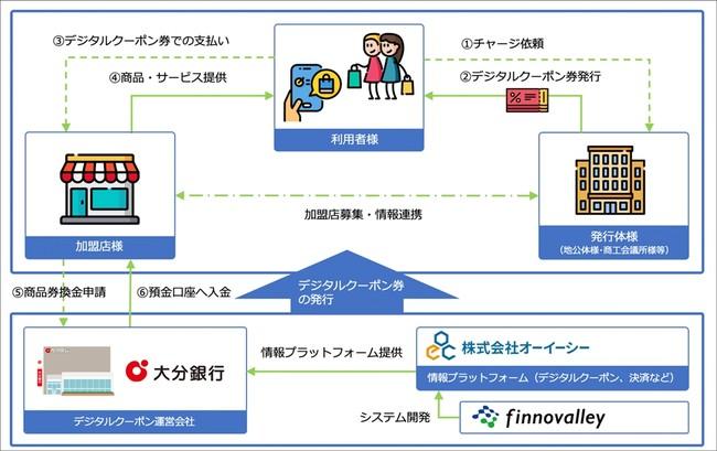 大分銀行の「デジタル商品券 発行スキーム」にフィノバレーの「MoneyEasy」が採用 システム開発も支援