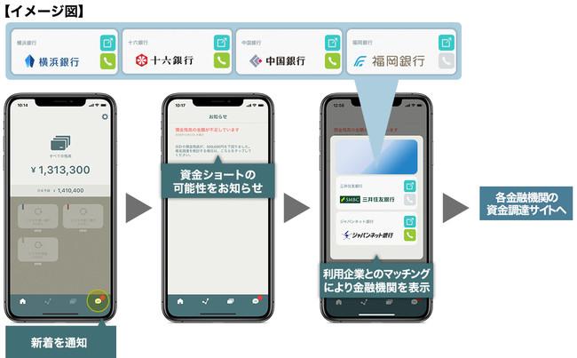 ソリマチの「スマホ社長」、横浜銀行、十六銀行、中国銀行、福岡銀行の資金調達サイト等への連携を開始